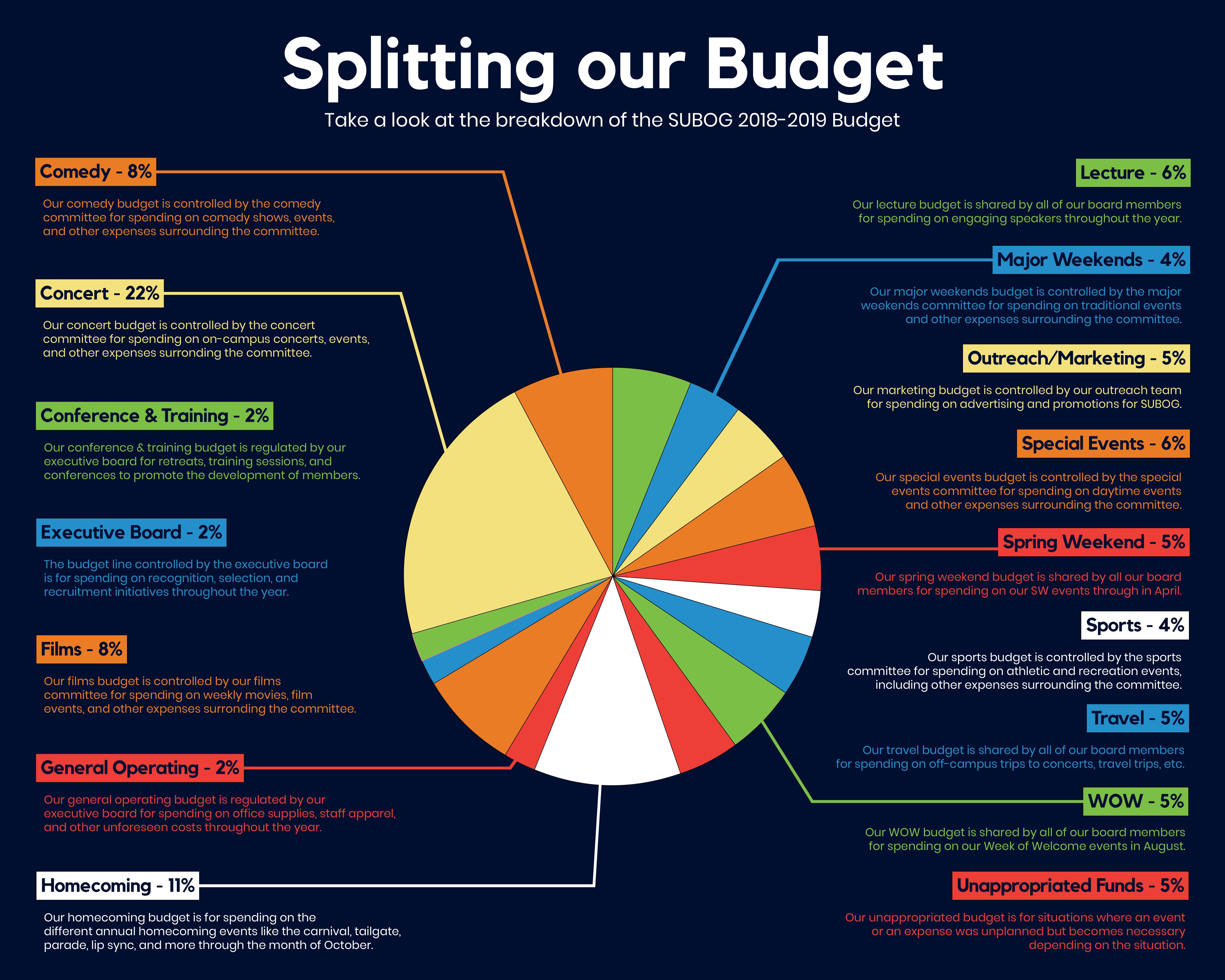 Budget Breakdowns | SUBOG